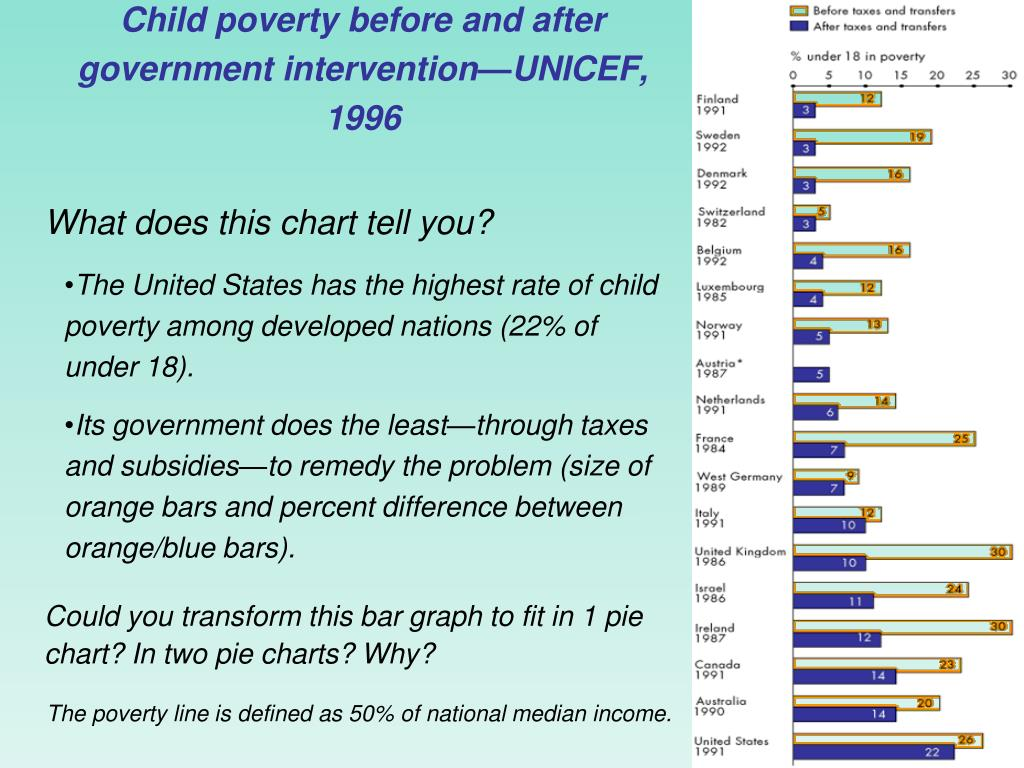 Child poverty before and after government intervention—UNICEF, 1996