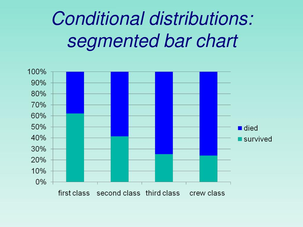 Conditional distributions: segmented bar chart
