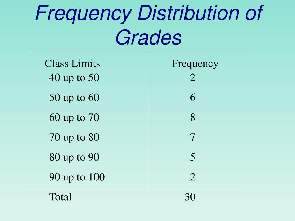 Frequency Distribution of Grades
