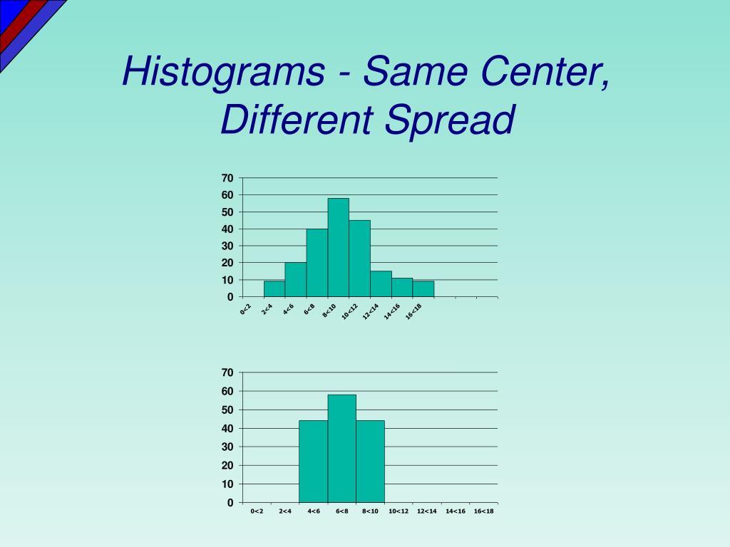 Histograms - Same Center, Different Spread