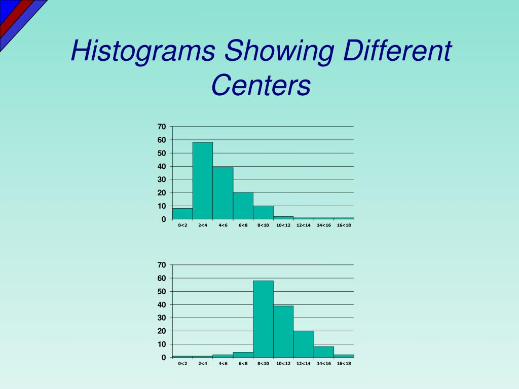 Histograms Showing Different Centers