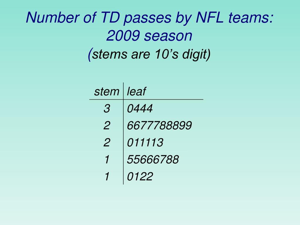 Number of TD passes by NFL teams: 2009 season