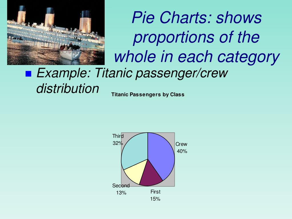 Pie Charts: shows proportions of the whole in each category