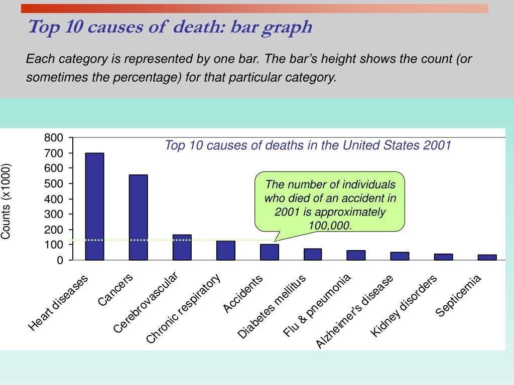 The number of individuals who died of an accident in 2001 is approximately 100,000.