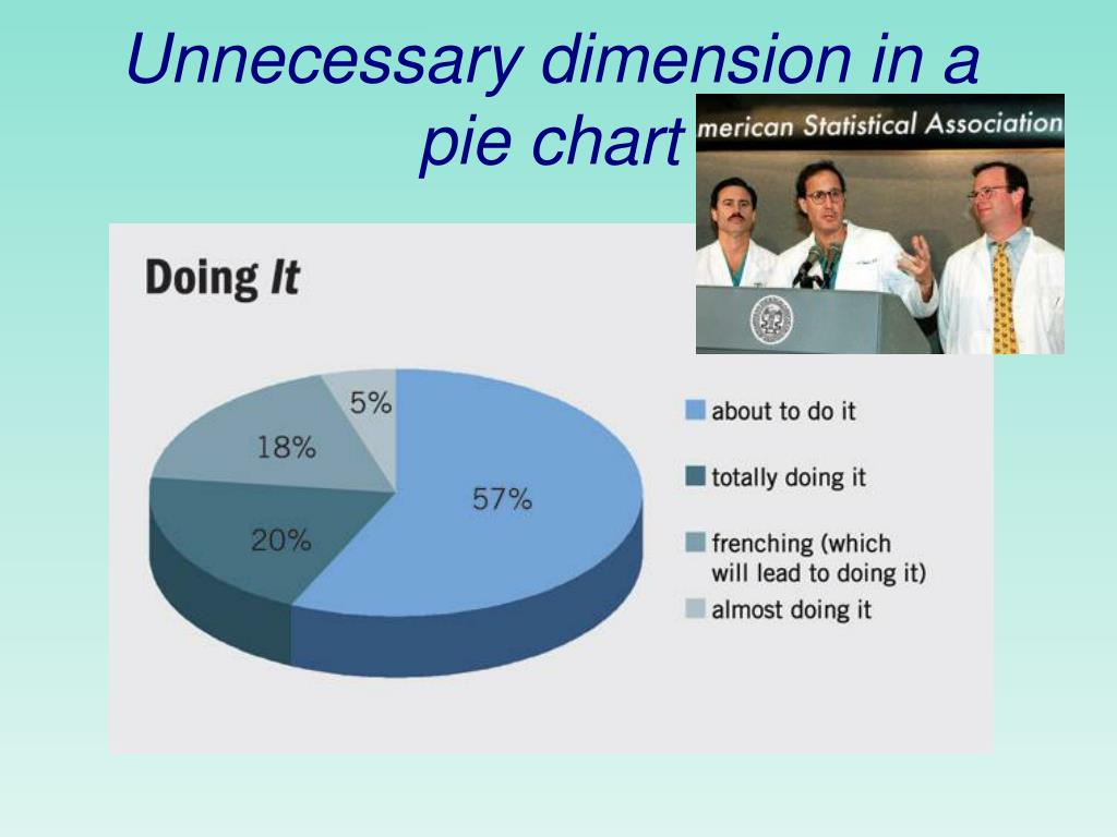 Unnecessary dimension in a pie chart