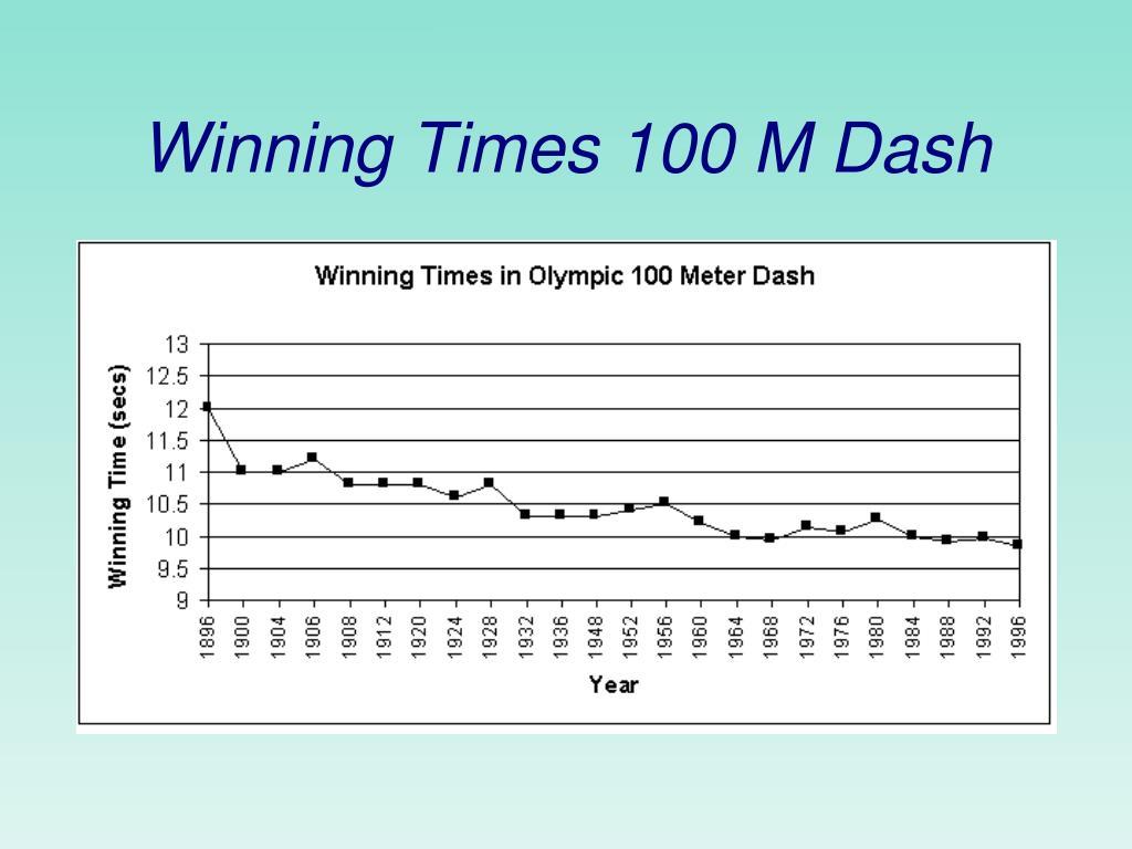 Winning Times 100 M Dash