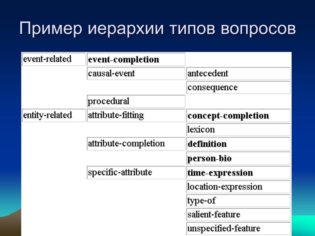 Пример иерархии типов вопросов