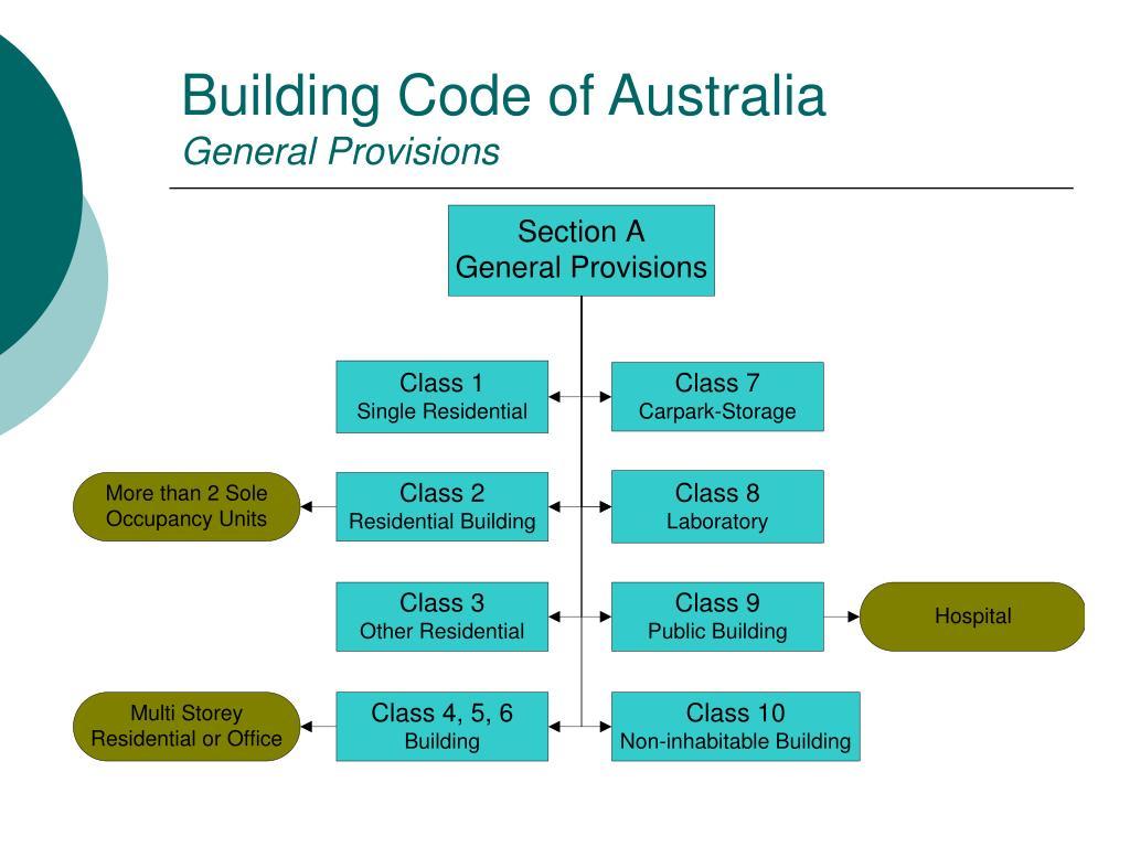 Building Code of Australia