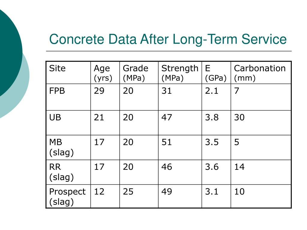 Concrete Data After Long-Term Service
