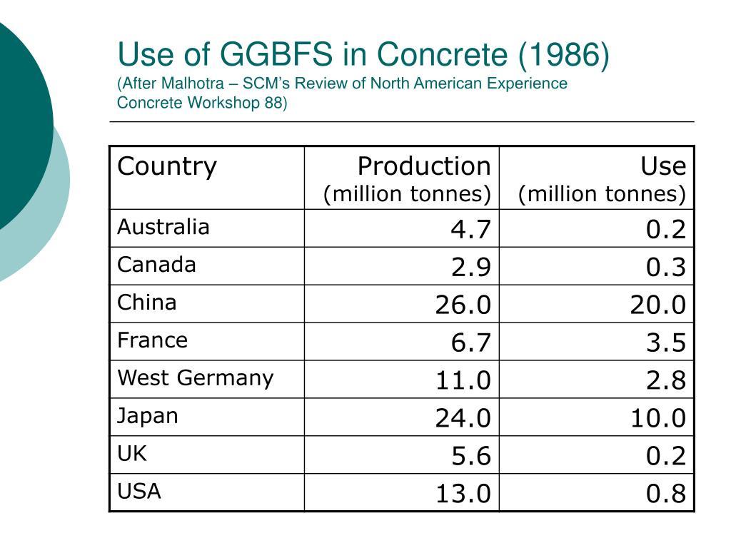 Use of GGBFS in Concrete (1986)