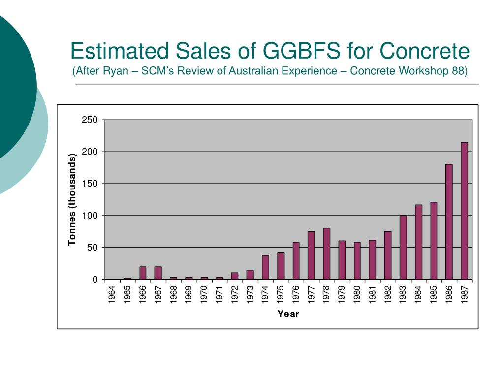 Estimated Sales of GGBFS for Concrete
