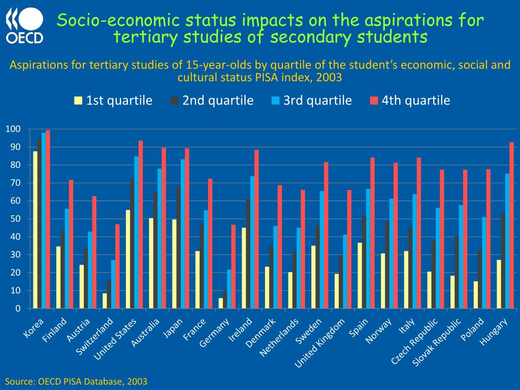 Socio-economic status impacts on the aspirations for tertiary studies of secondary students