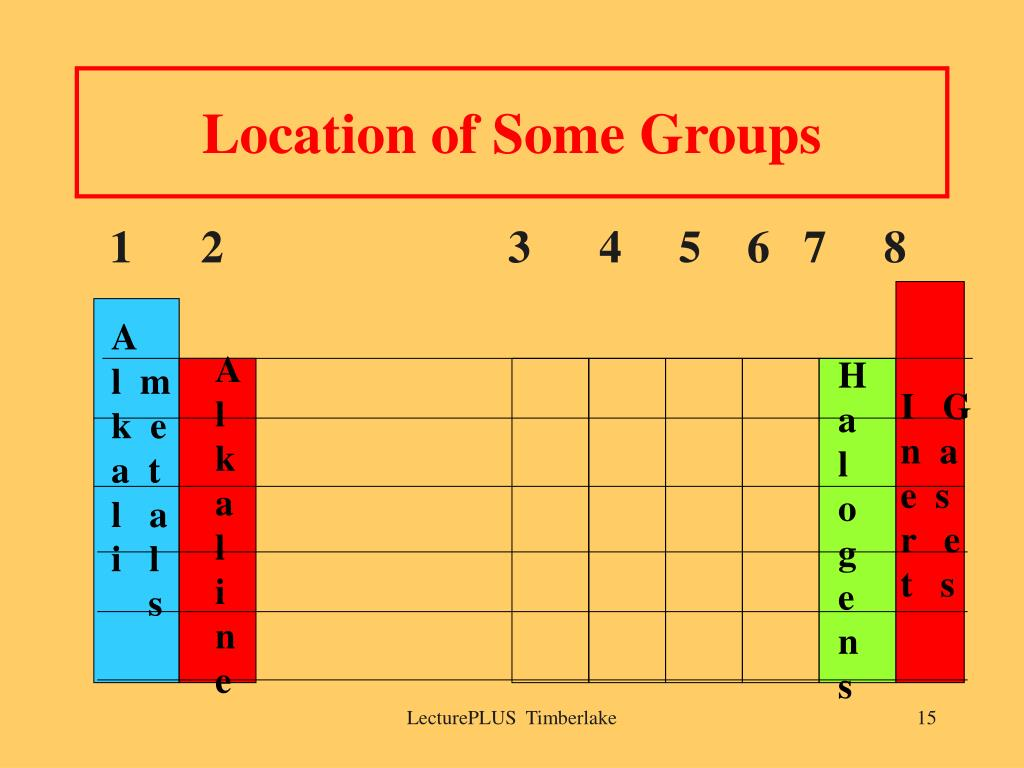 Location of Some Groups