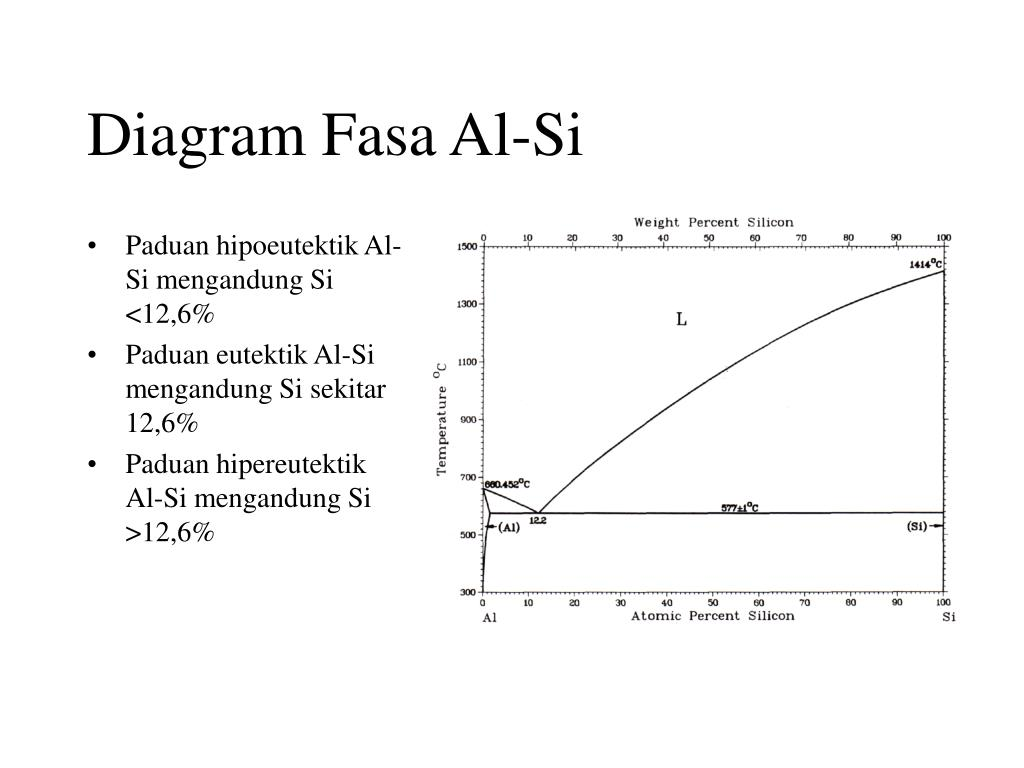 Diagram Fasa Al-Si