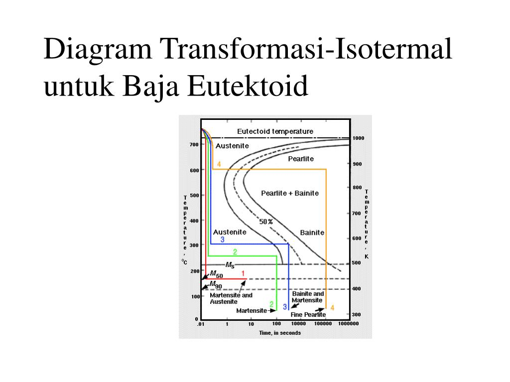 Diagram Transformasi-Isotermal untuk Baja Eutektoid