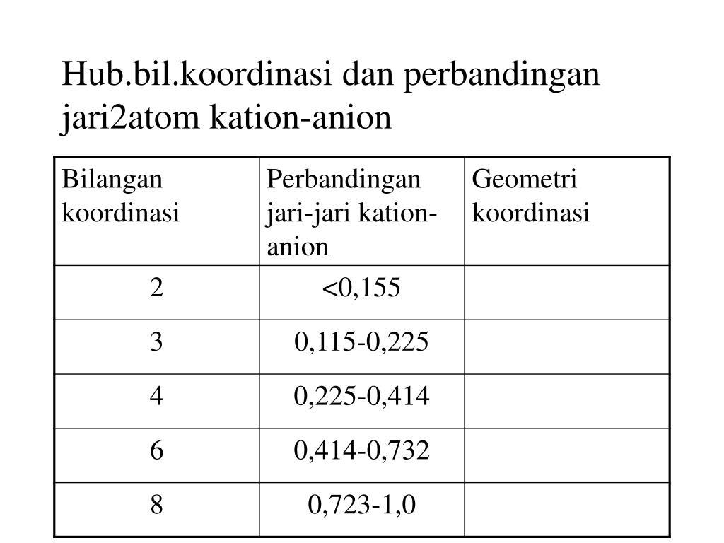 Hub.bil.koordinasi dan perbandingan jari2atom kation-anion