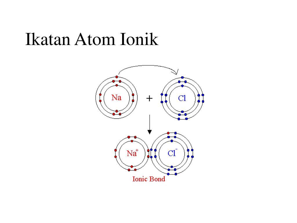 Ikatan Atom Ionik