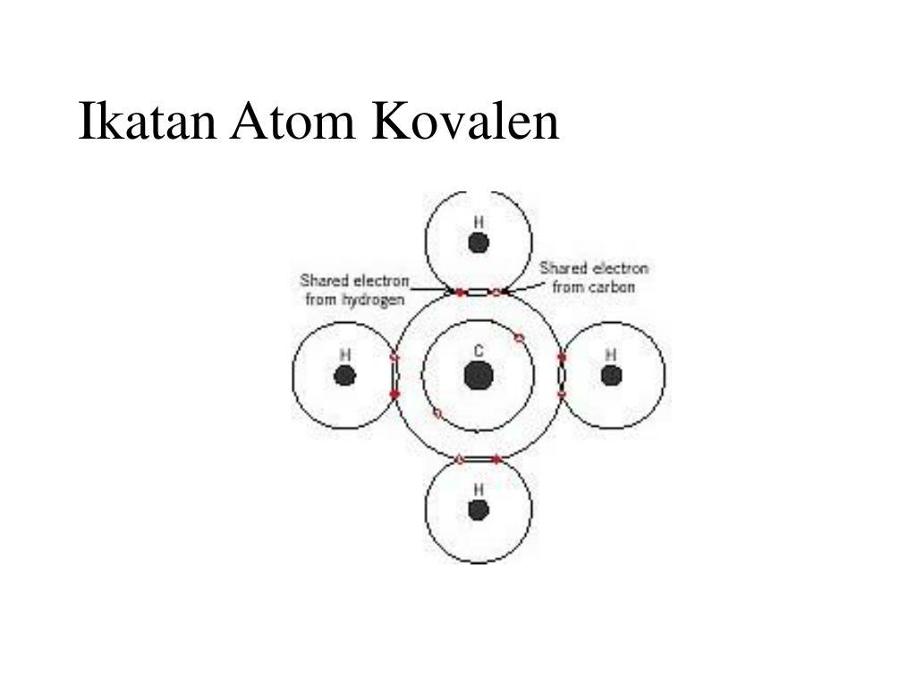 Ikatan Atom Kovalen