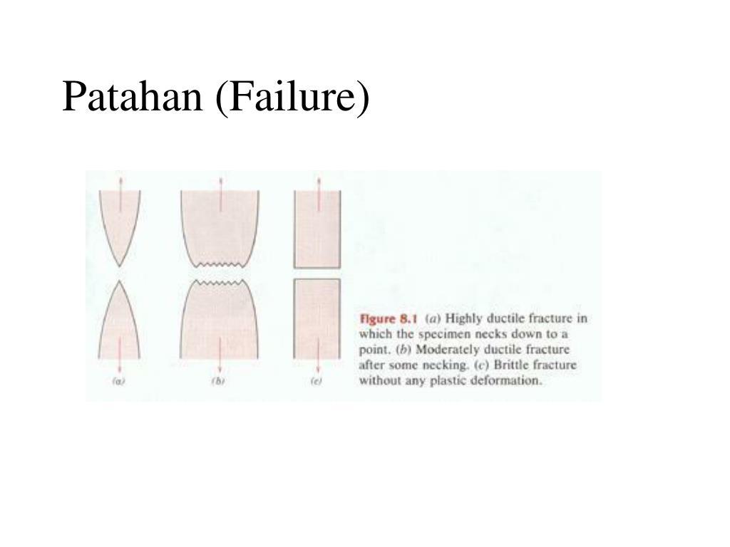 Patahan (Failure)