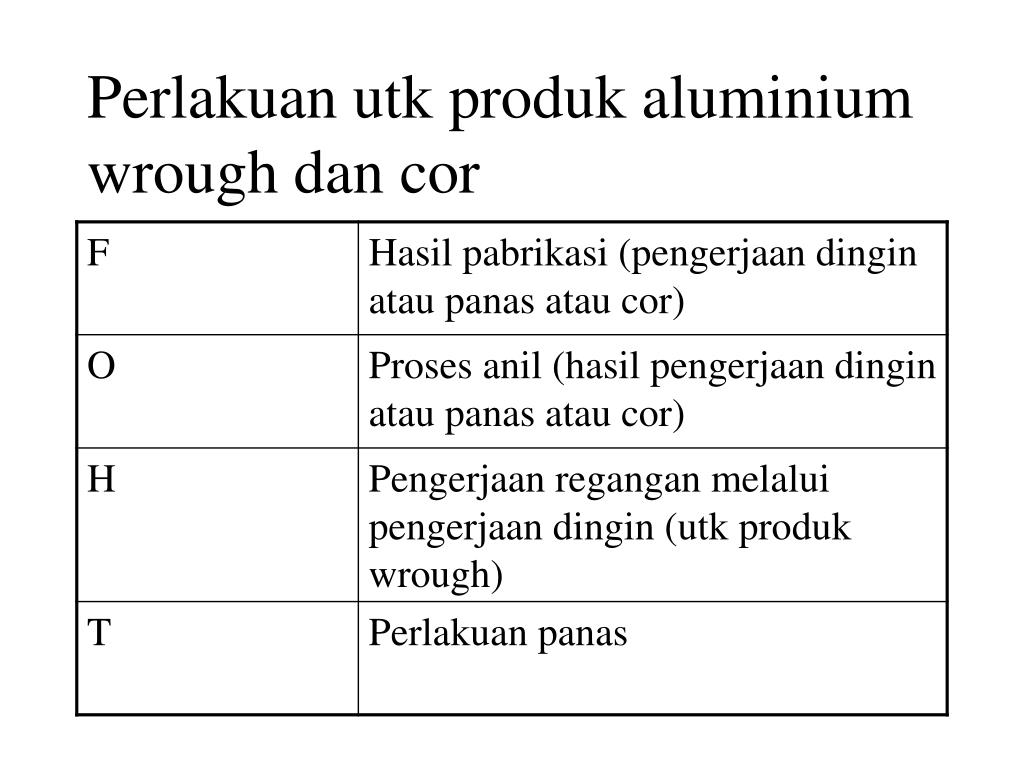 Perlakuan utk produk aluminium wrough dan cor
