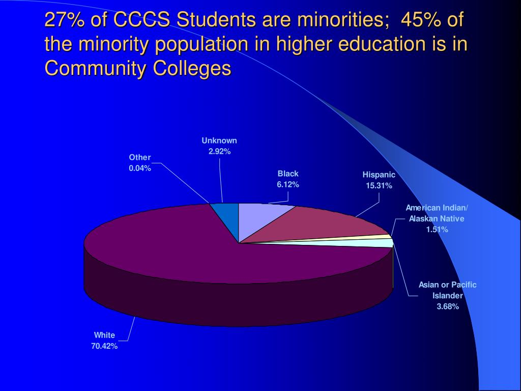 27% of CCCS Students are minorities;  45% of the minority population in higher education is in Community Colleges