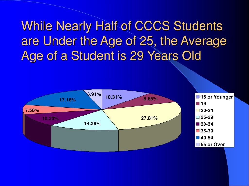 While Nearly Half of CCCS Students are Under the Age of 25, the Average Age of a Student is 29 Years Old