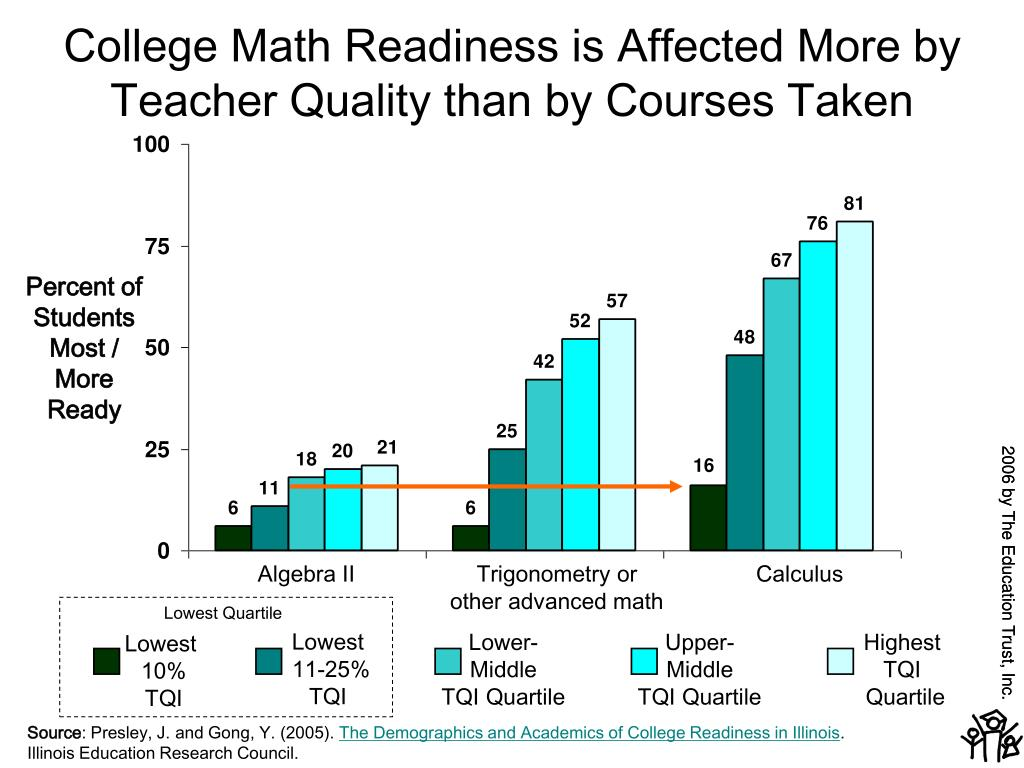 College Math Readiness is Affected More by Teacher Quality than by Courses Taken