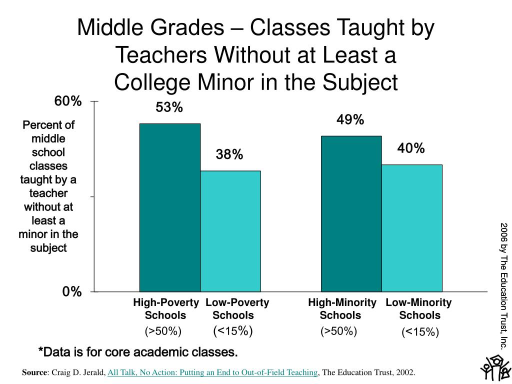 Percent of middle school classes taught by a teacher without at least a minor in the subject