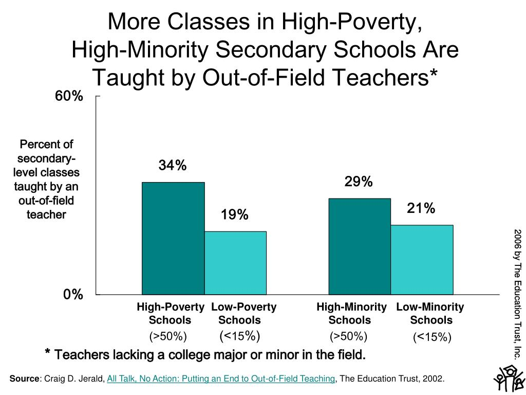 Percent of secondary-level classes taught by an out-of-field teacher