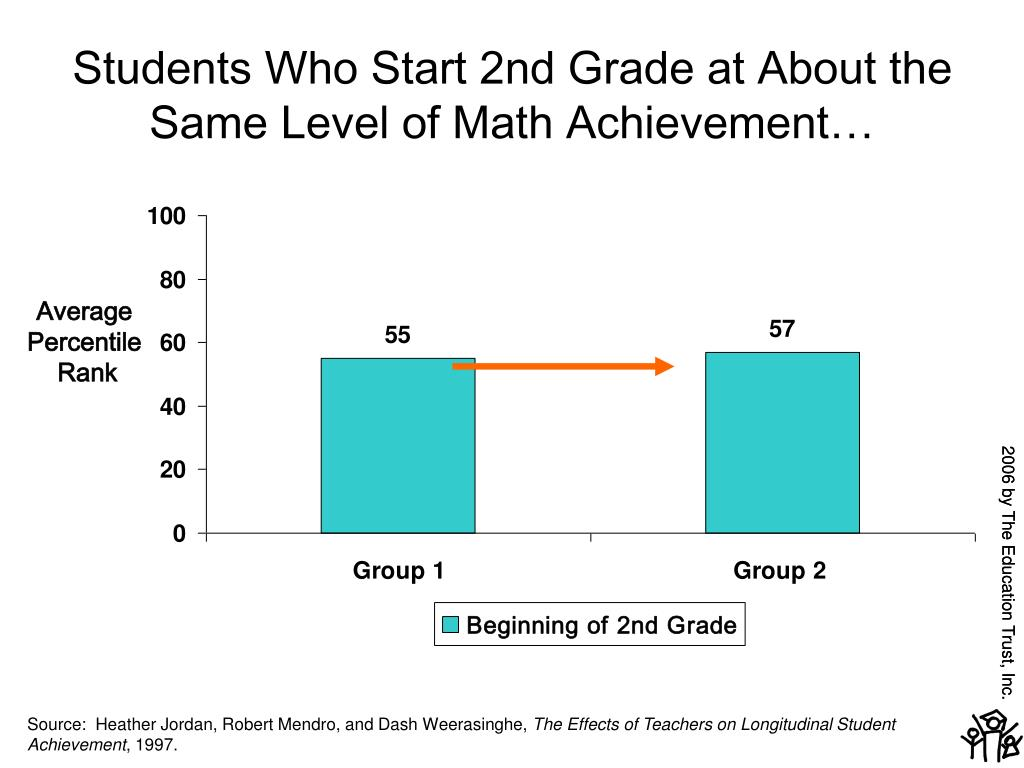 Students Who Start 2nd Grade at About the Same Level of Math Achievement…