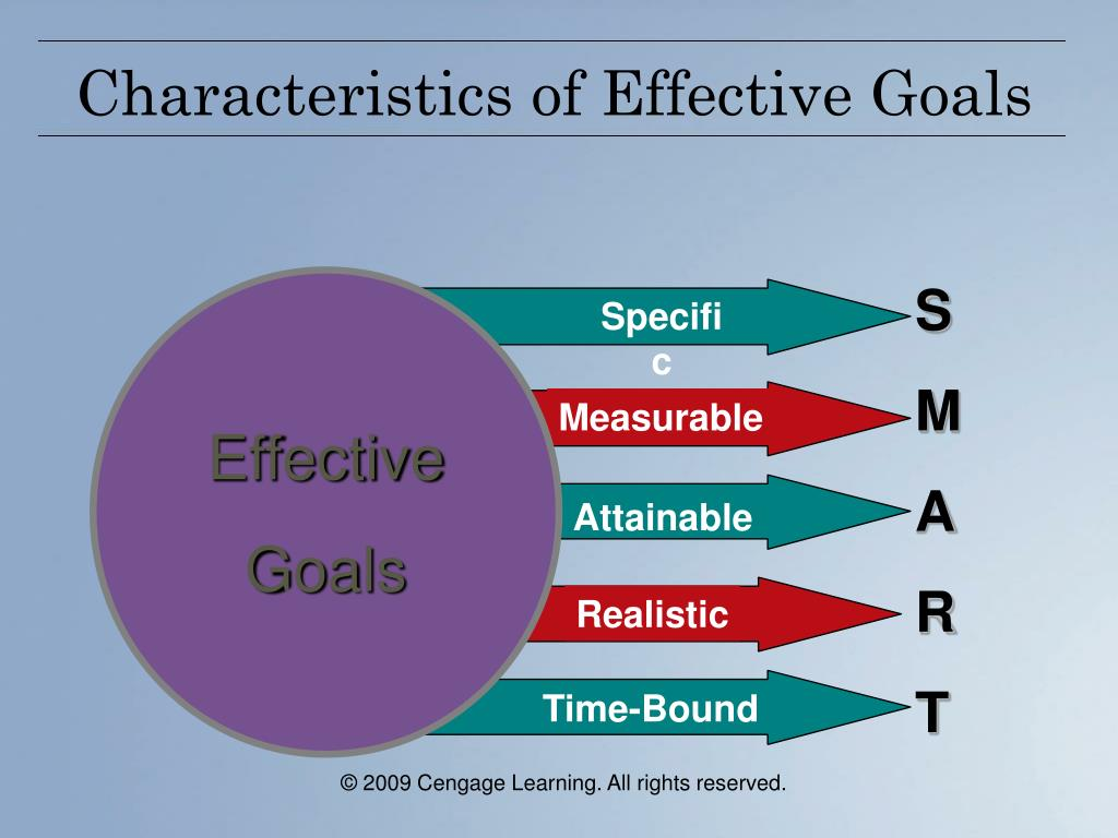 what are the characteristics of effective goals According to jeff davidson, author of the complete idiot's guide to reaching your goals, for a goal to be effective it must satisfy three basic characteristicsbefore checking if your goals.