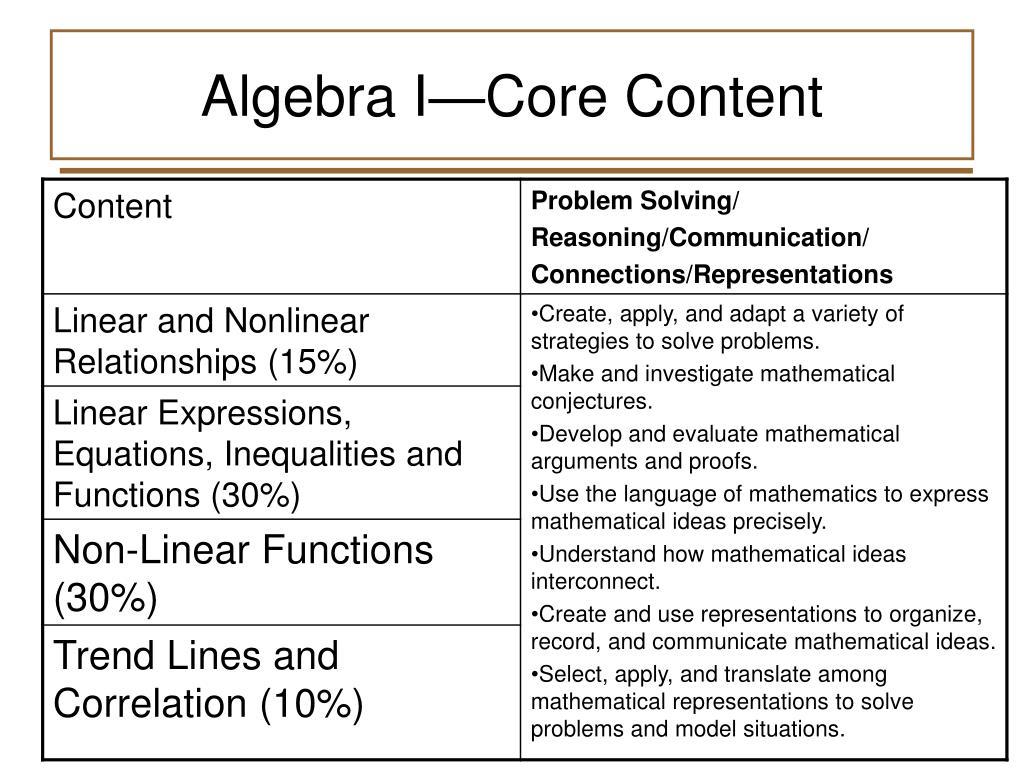 Algebra I—Core Content