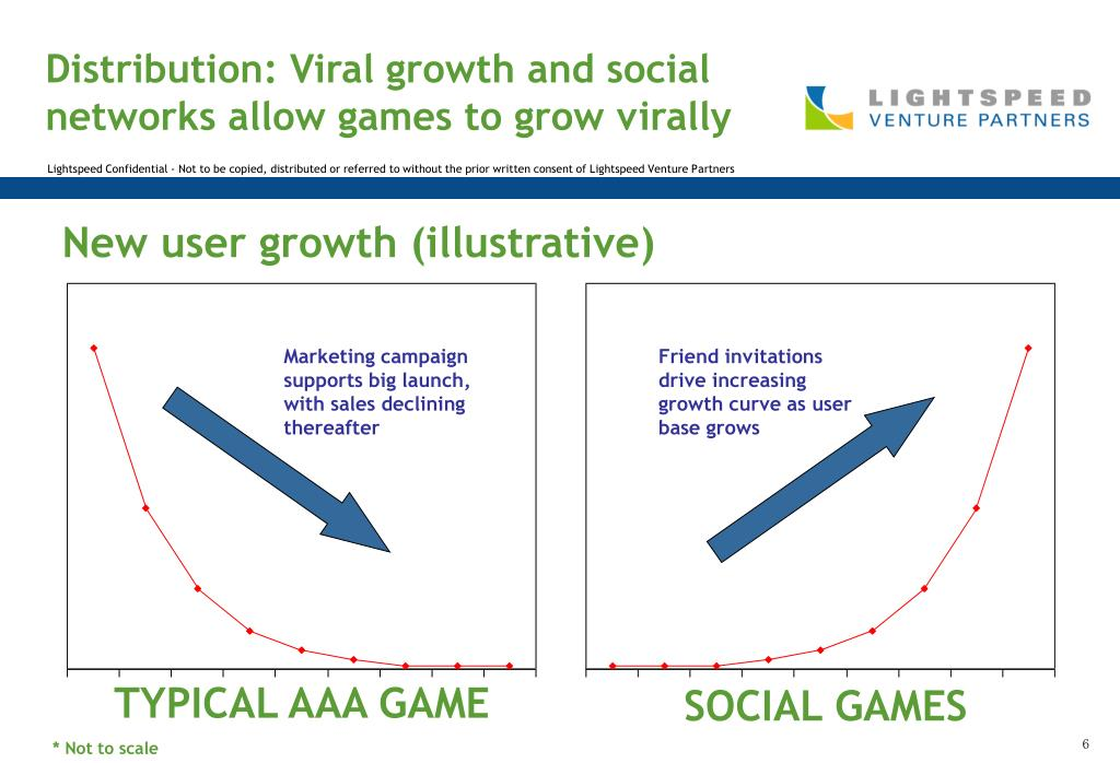 New user growth (illustrative)