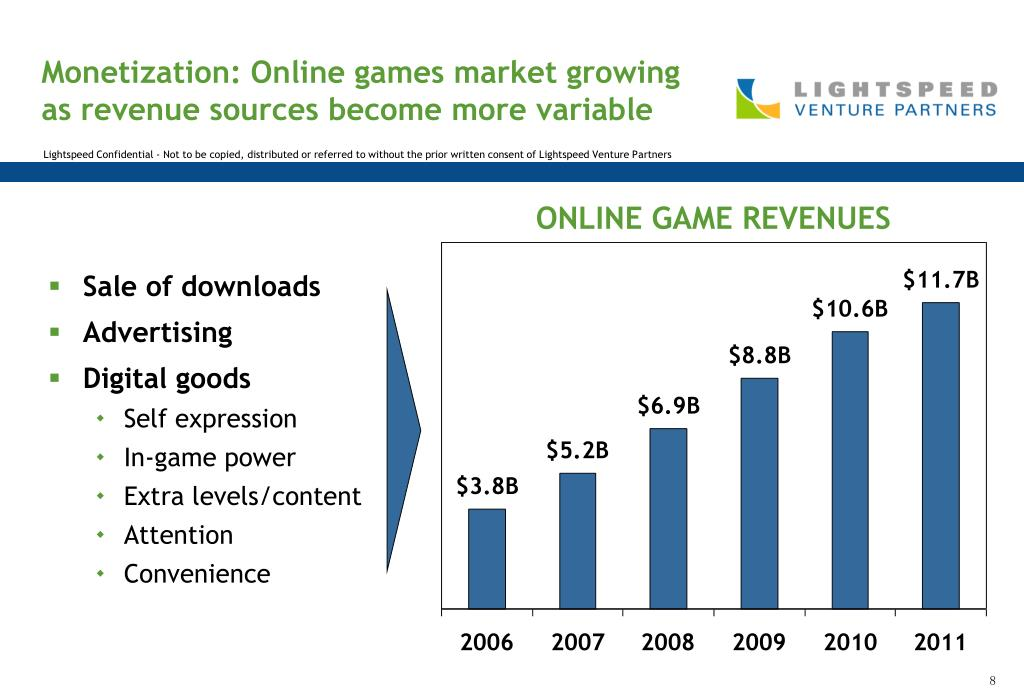 Monetization: Online games market growing as revenue sources become more variable