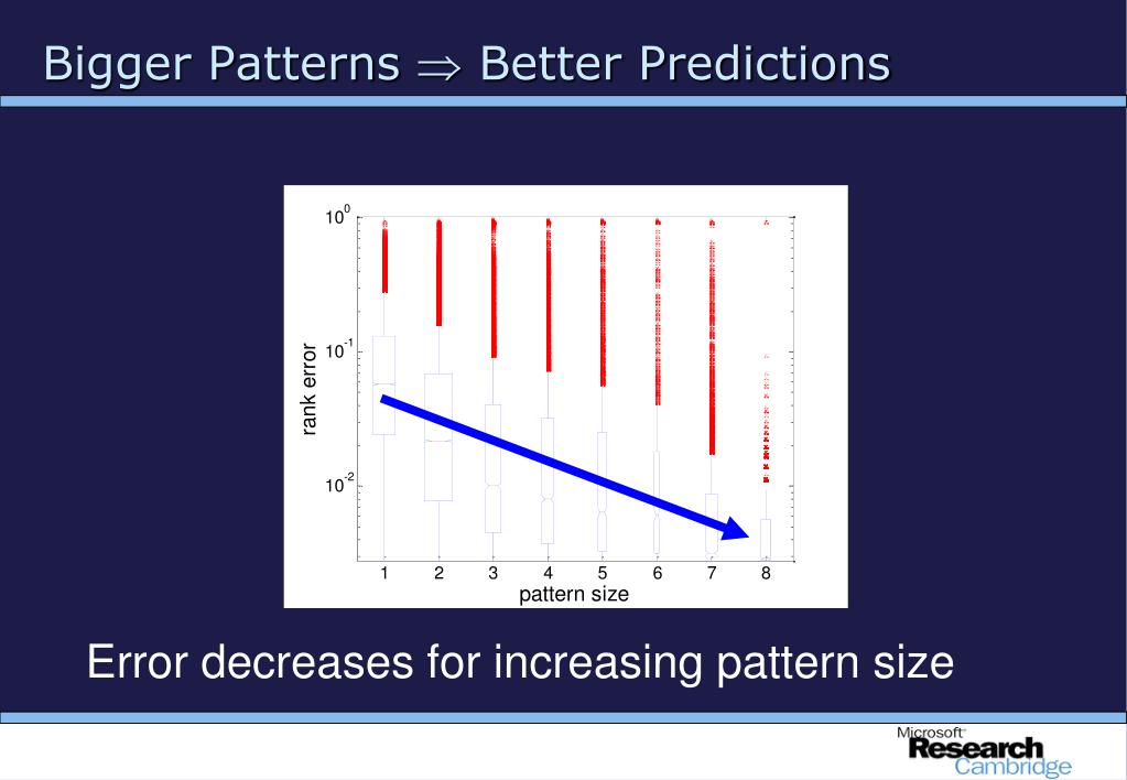 Error decreases for increasing pattern size
