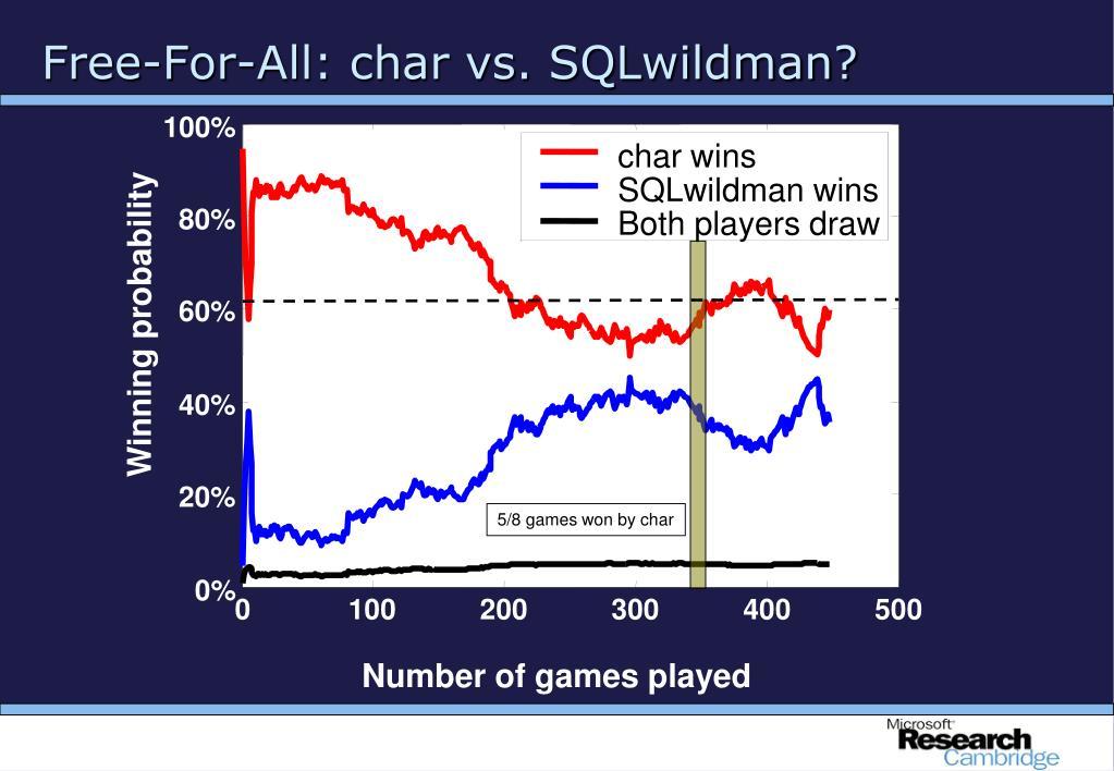 Free-For-All: char vs. SQLwildman?