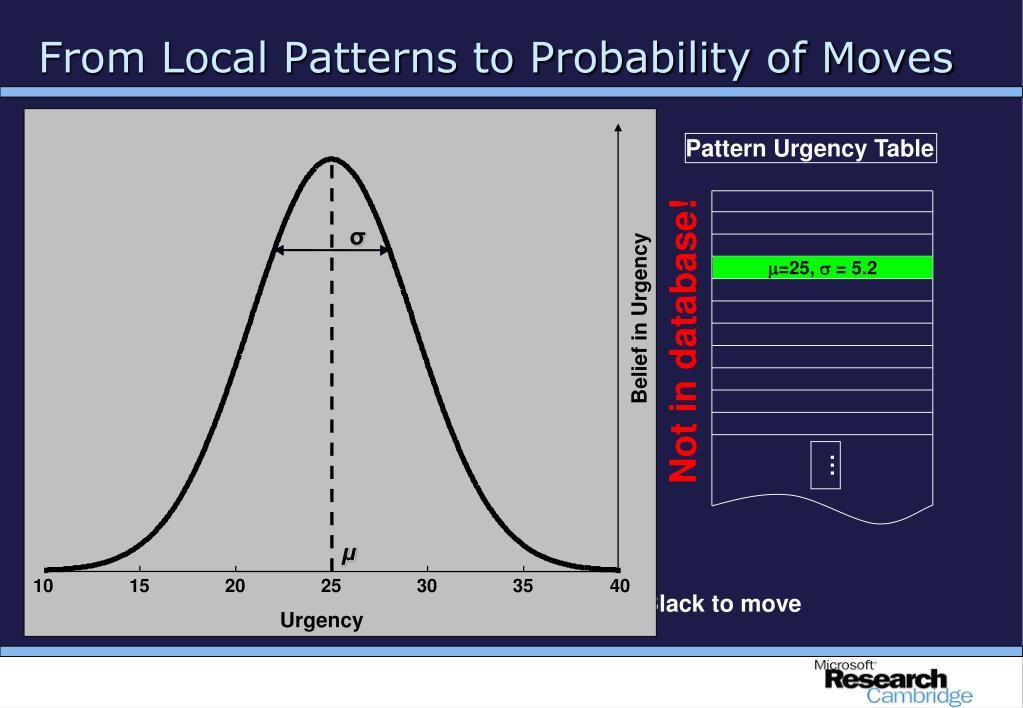 Pattern Urgency Table