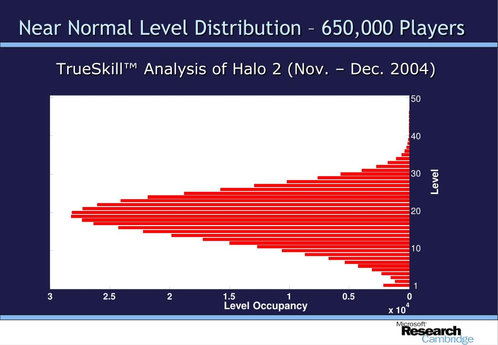 Near Normal Level Distribution – 650,000 Players