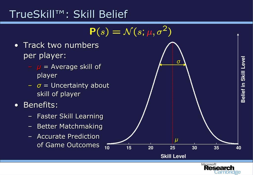 TrueSkill™: Skill Belief