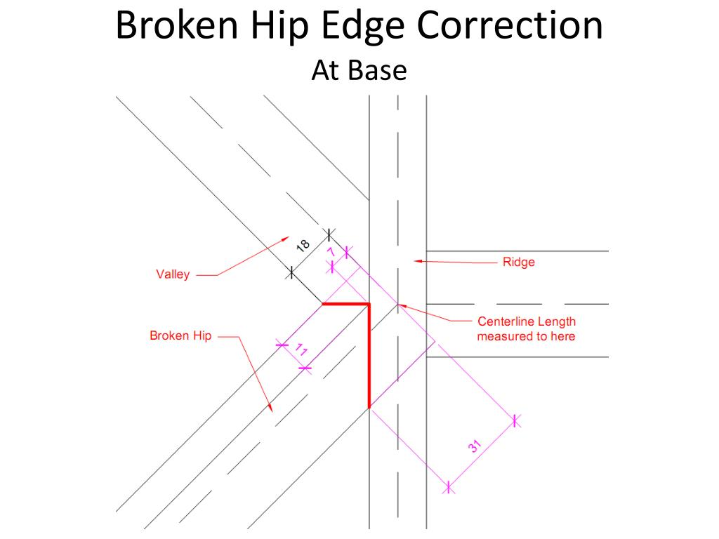 Broken Hip Edge Correction