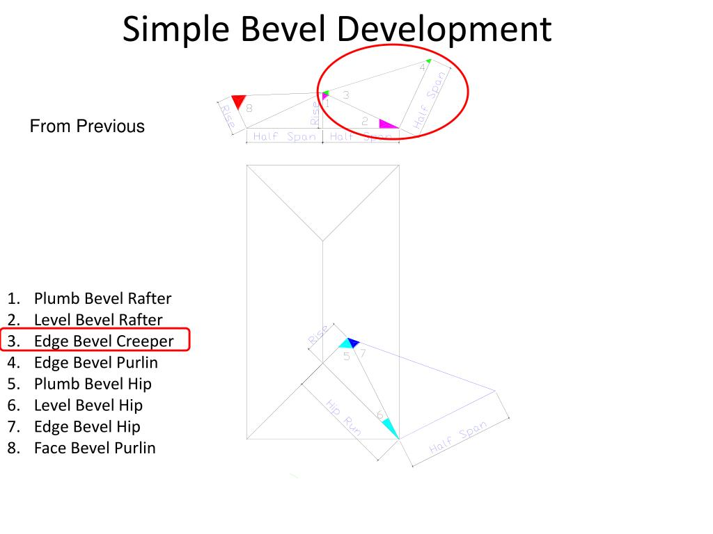 Simple Bevel Development