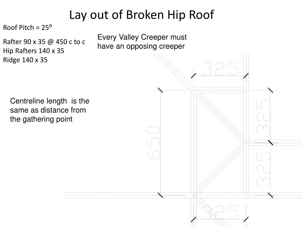 Lay out of Broken Hip Roof