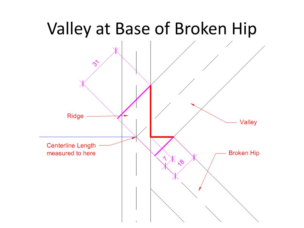 Valley at Base of Broken Hip
