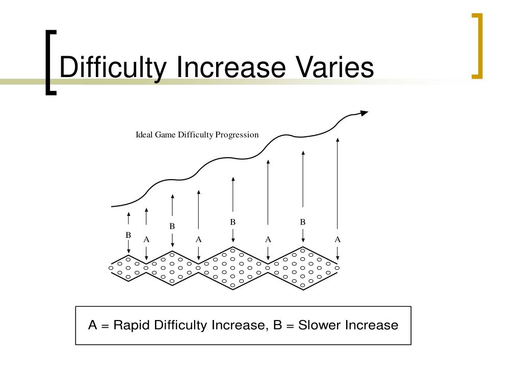 Difficulty Increase Varies