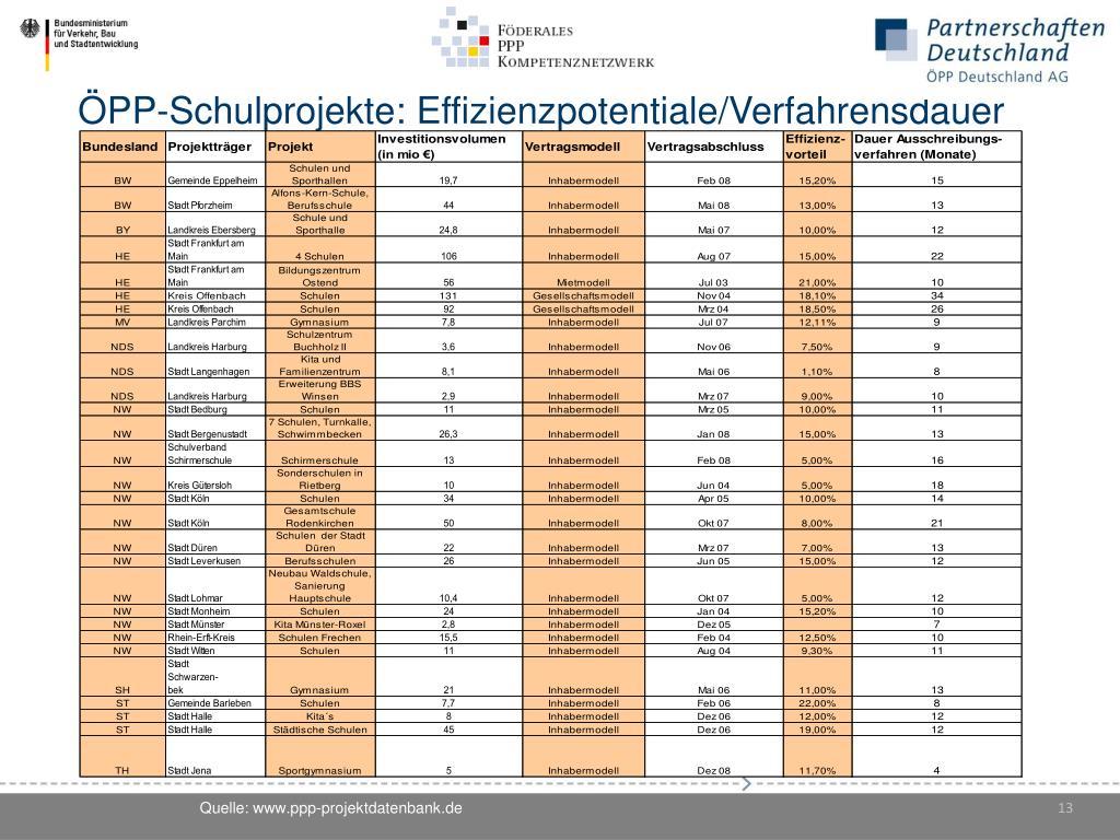 ÖPP-Schulprojekte: Effizienzpotentiale/Verfahrensdauer