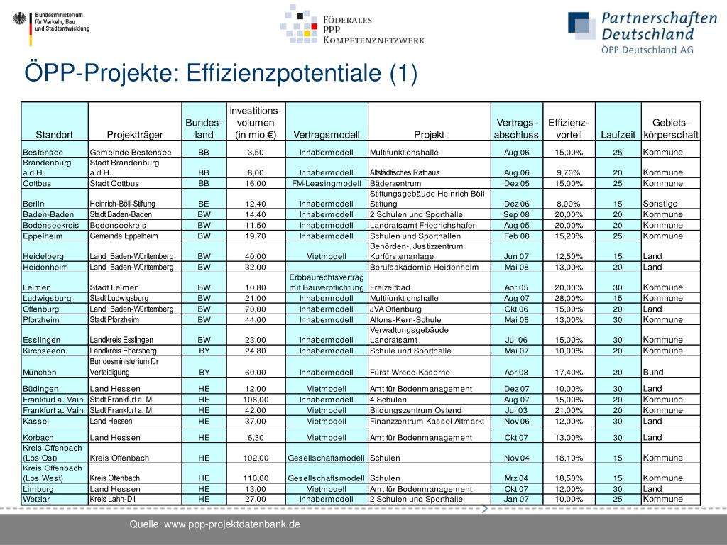 ÖPP-Projekte: Effizienzpotentiale (1)