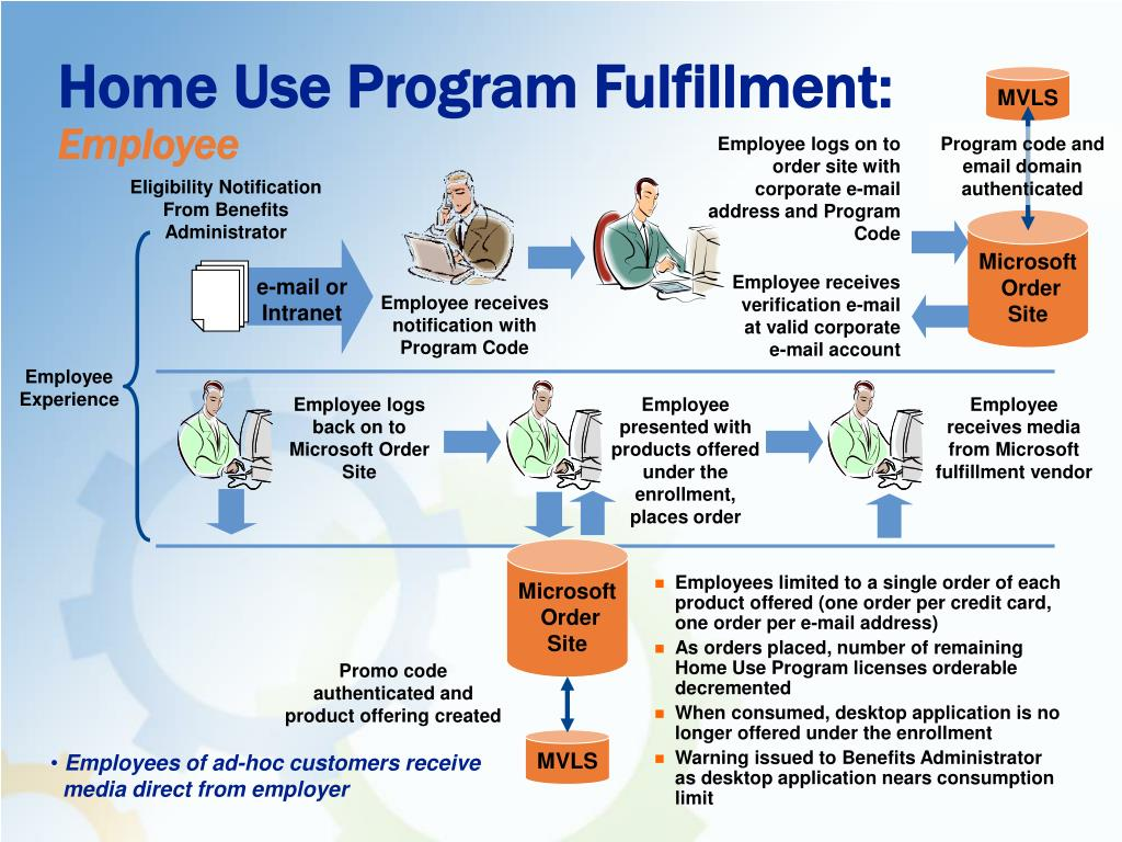 Home Use Program Fulfillment: