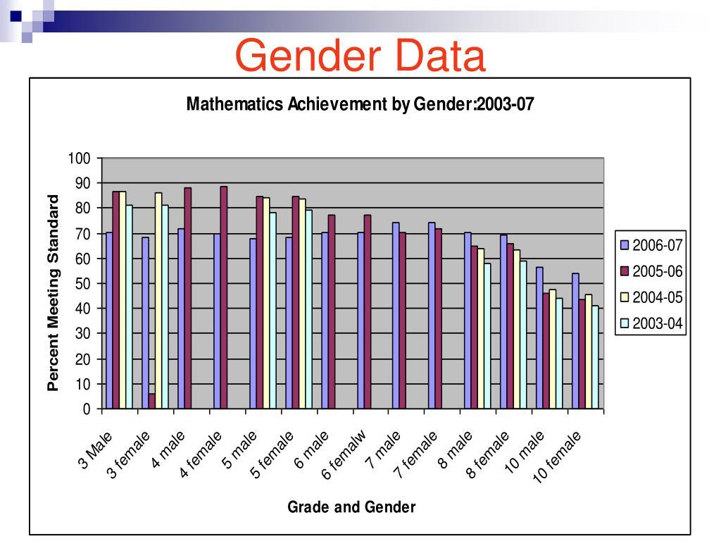 Gender Data