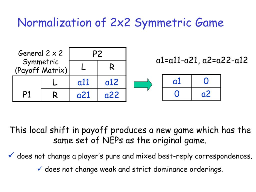 Normalization of 2x2 Symmetric Game