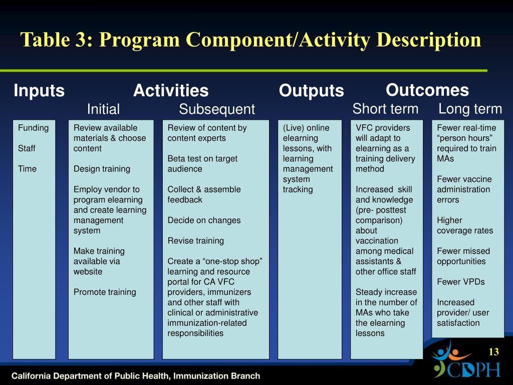 Table 3: Program Component/Activity Description